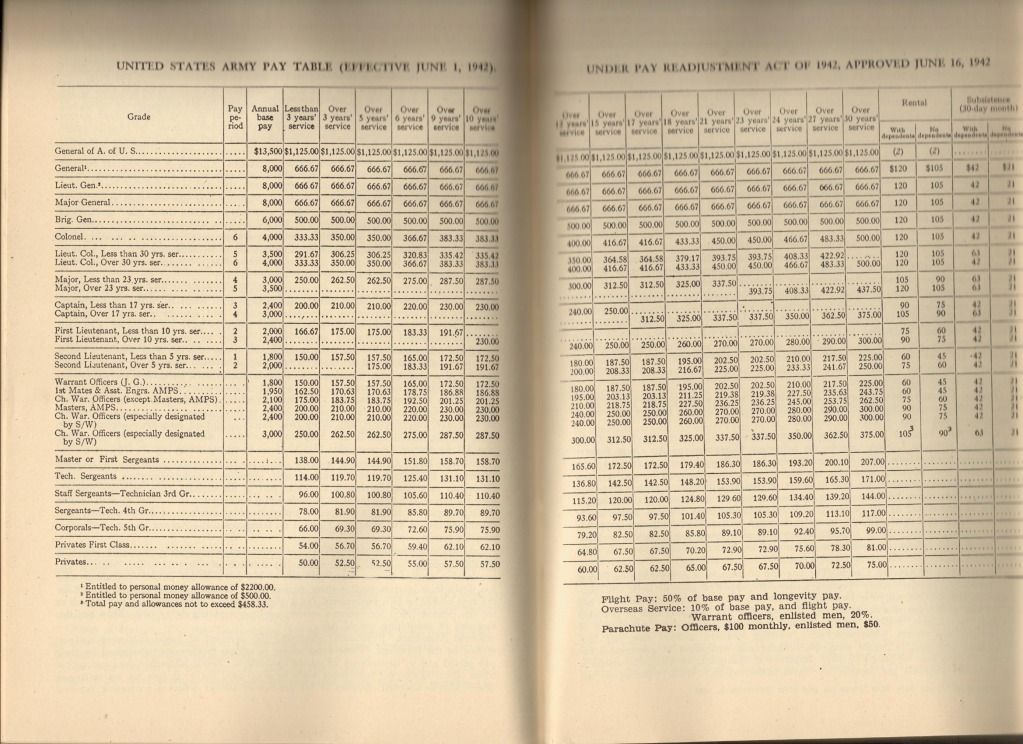Pay scale for soldier in the military during WWII WWII Pinterest - check request form