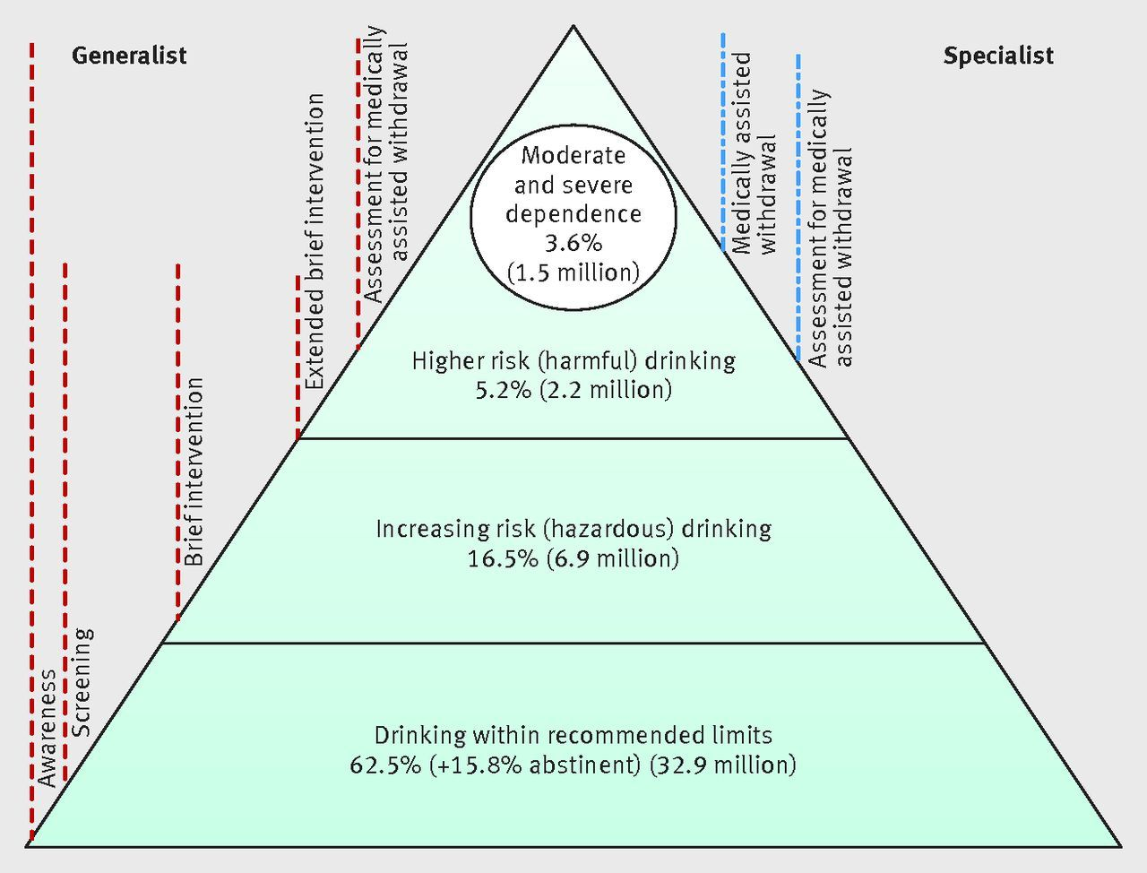 Classification and definition of alcohol use disorders