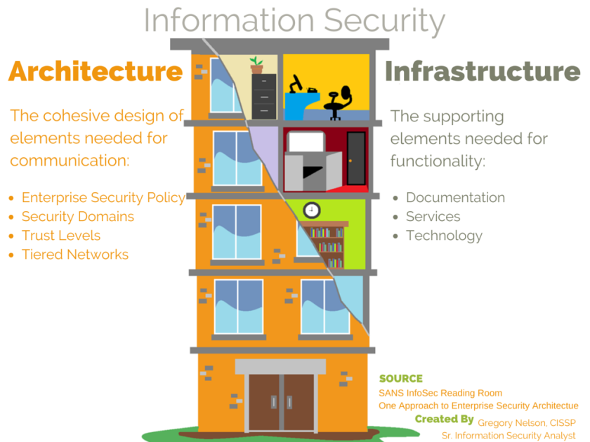 Information Security: Architecture Vs Infrastructure