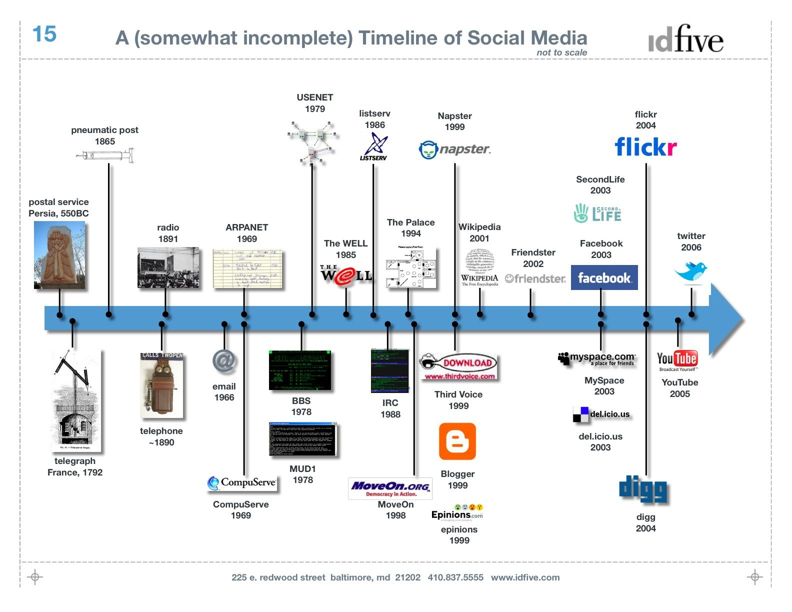 Social media history timeline. Social Media plays a role in news ...