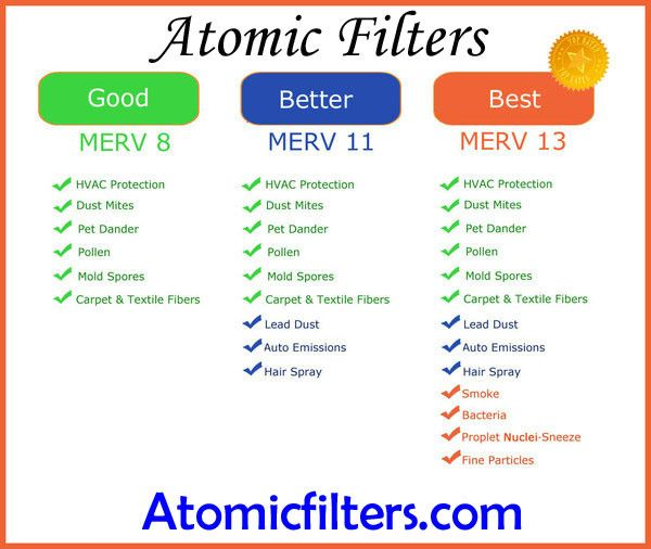 Filtrete 1500 Ultra Allergen Filter 20x20x1 Vs Atomic Merv 13 Air