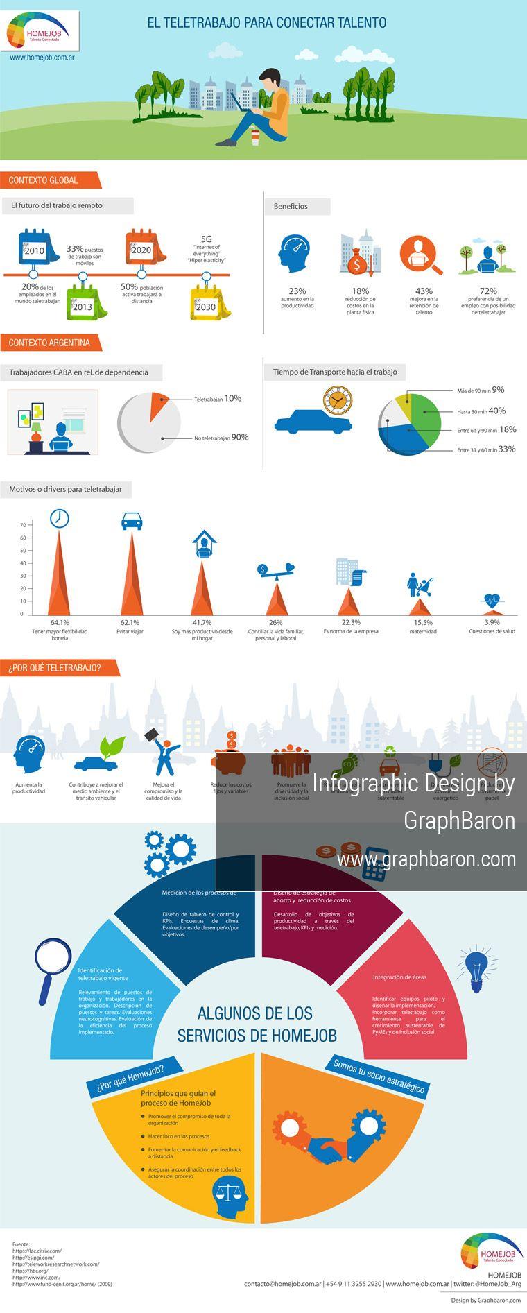 Custom Infographic Design by Graphbaron Home jobs Info