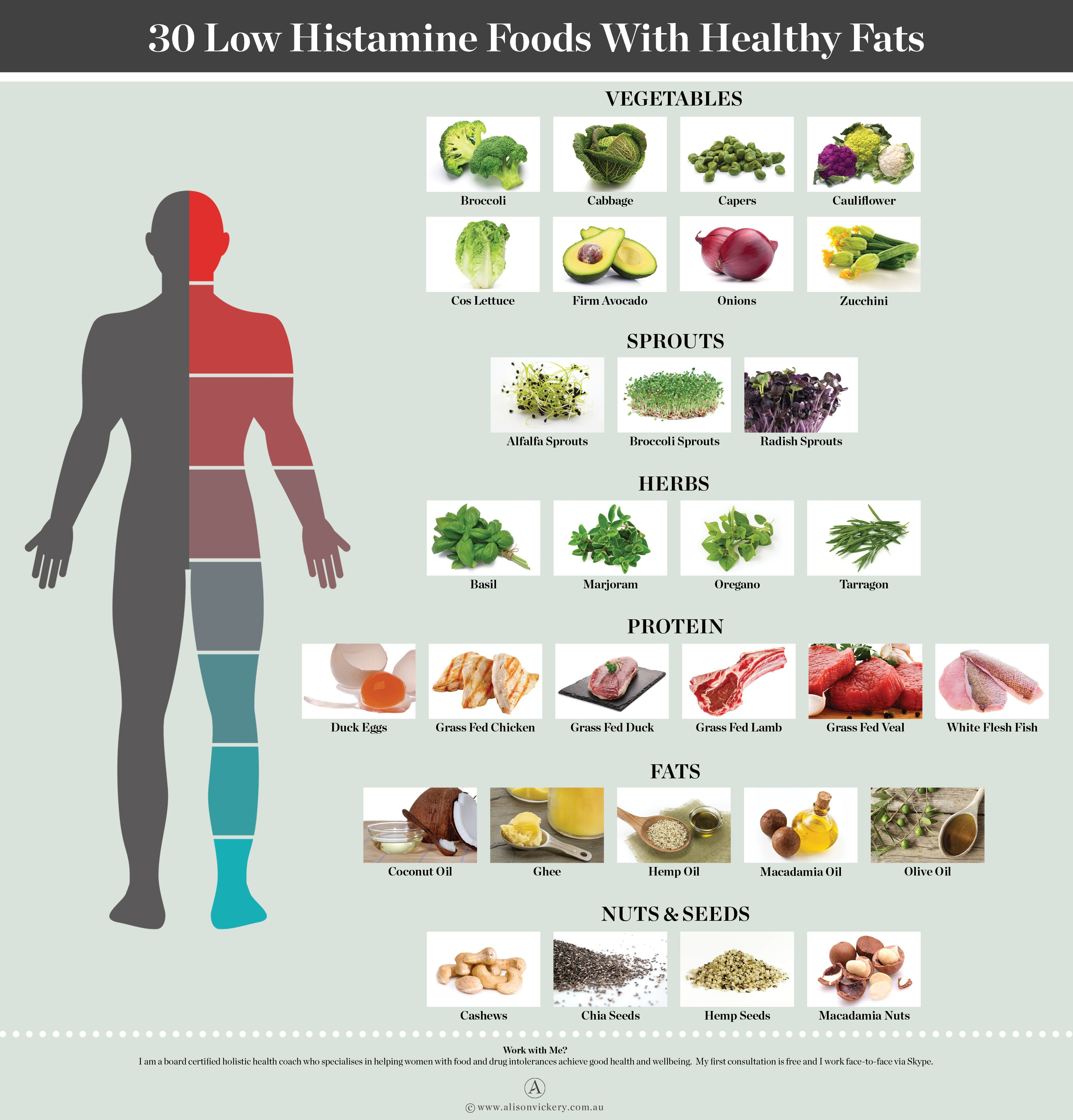 Low Histamine Foods With Healthy Fats