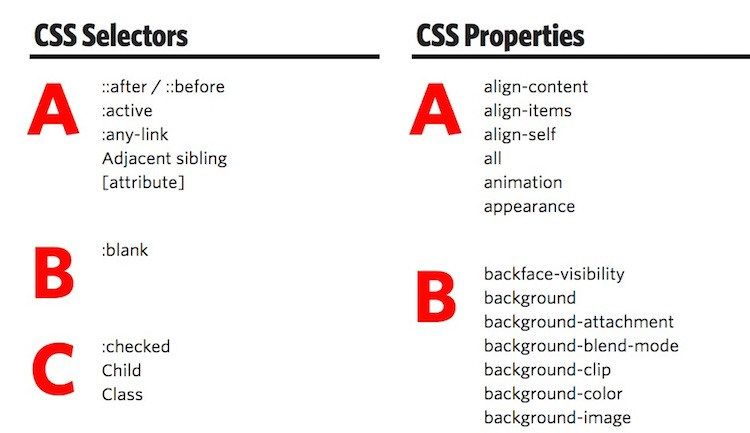 17 Useful CSS Cheat Sheets of 2017 With New CSS3 Tags - RankRed - new blueprint css cheat sheet