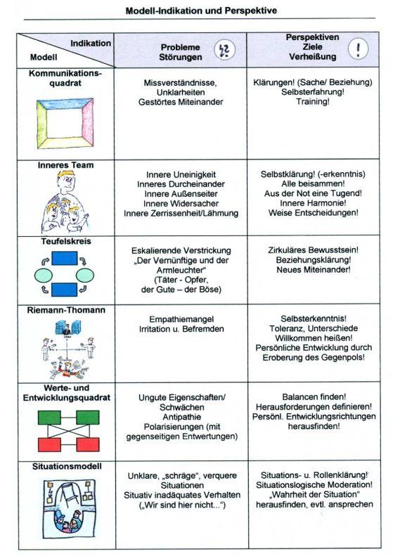 Kommunikationsmodelle Vergleich