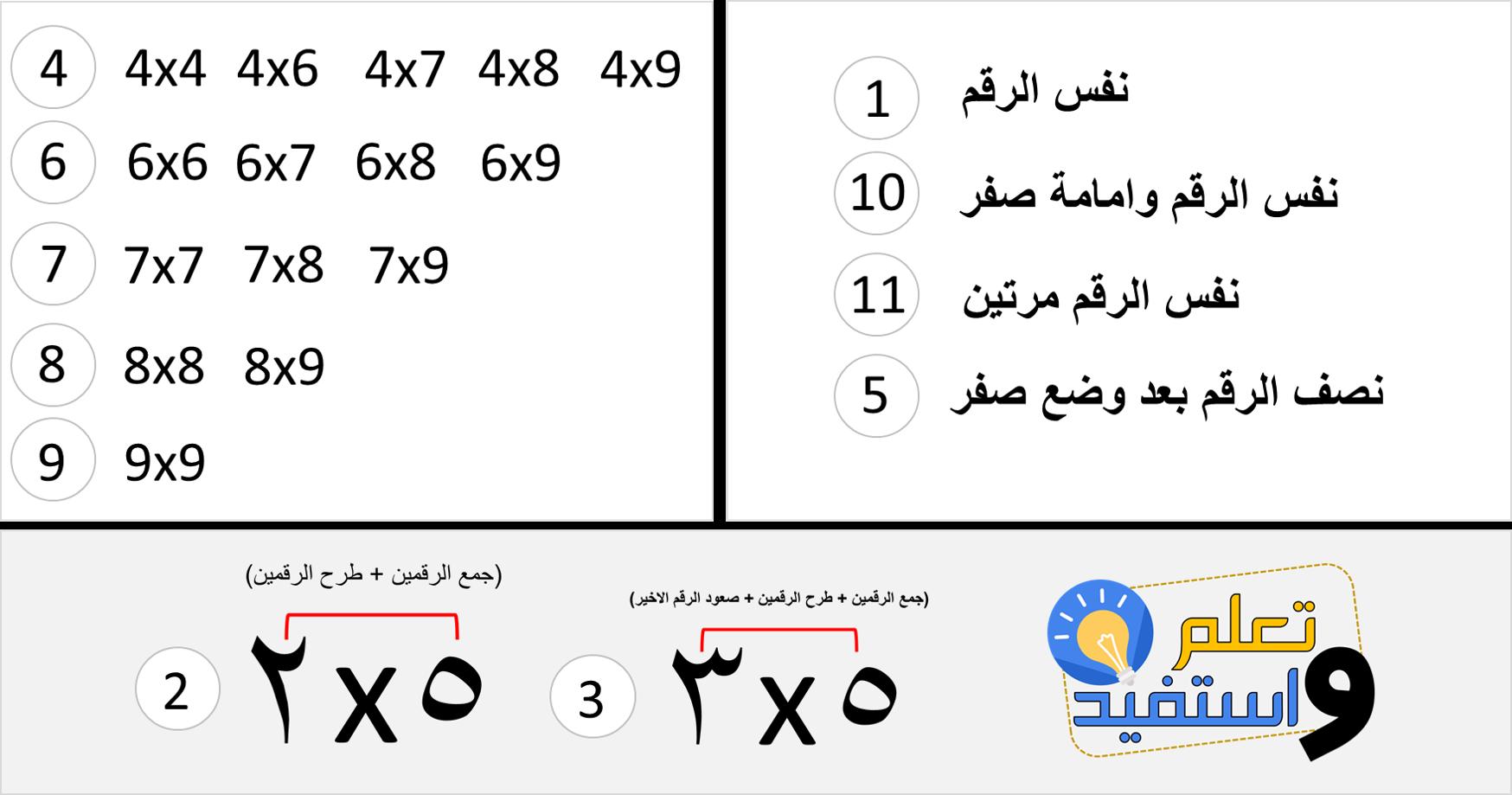 اسهل طريقة لحفط جدول الضرب Math Math Equations