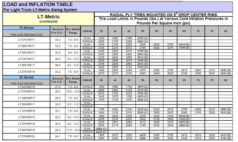 All Terrain Tire Size Chart Wheels - Tires Gallery Pinterest - tire conversion chart