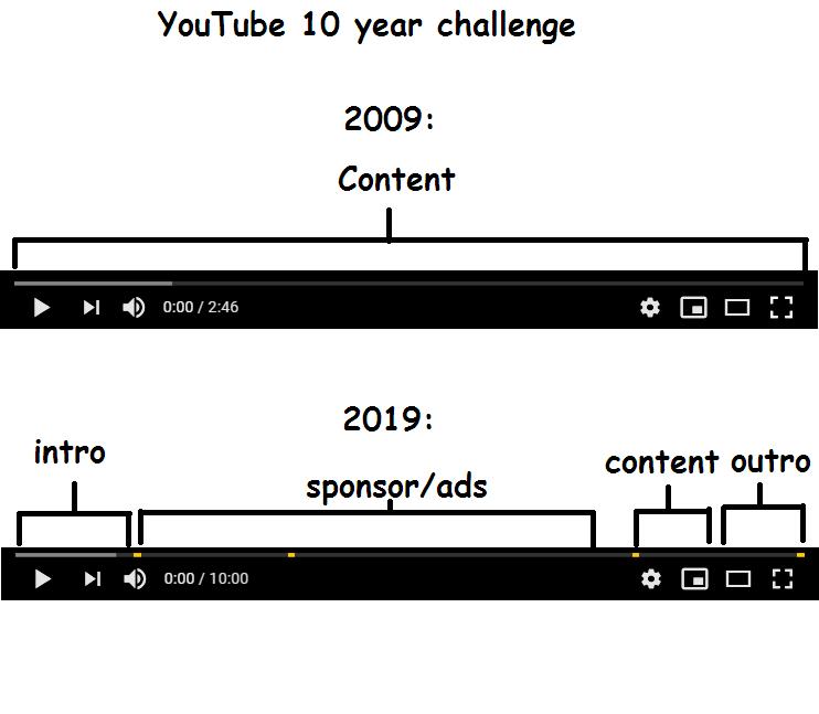 Youtube 10 Year Challenge
