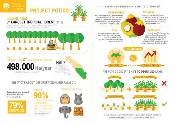 Infografis Potico Project Oleh World Resources Institute Palm