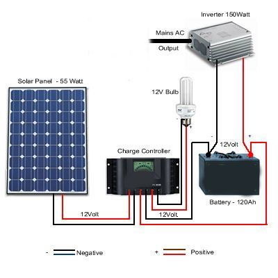 Solar Battery System Diagram Solar Power Solar