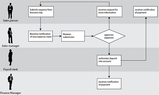 Using swimlanes for process flows between stakeholders | UX Booth ...