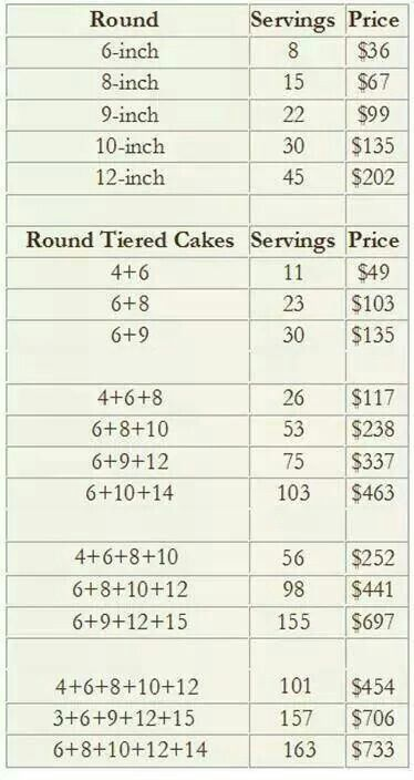 wedding cake price chart cake serving guide also depends on your area this is 4 50 23547