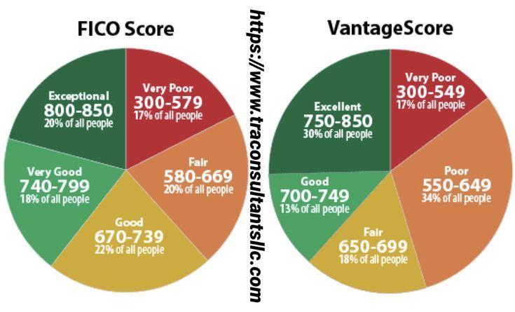 Fico score vs vantage score what is credit score fico