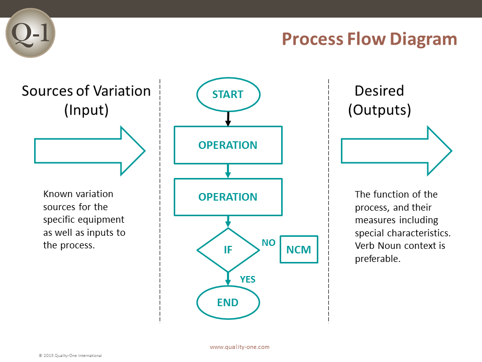 fmea failure mode and effects analysis qualityone, wiring diagram ...