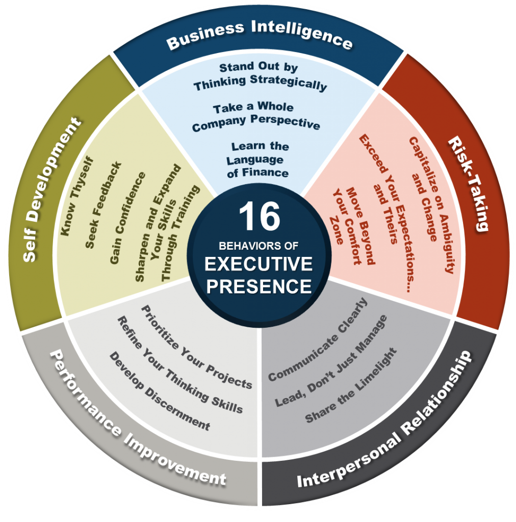 Business And Executive Coaching Consulting For Executive Presence Leadership Coaching Executive Coaching Executive Presence