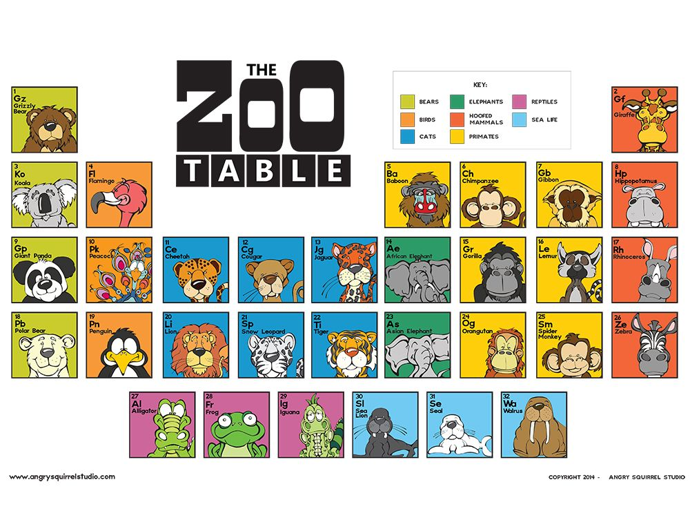 Lions and tigers and bears oh my the zoo table poster features 32 the zoo table poster features 32 zoo animals organized in the format of the original periodic table of elements the zoo table is organized in urtaz Image collections