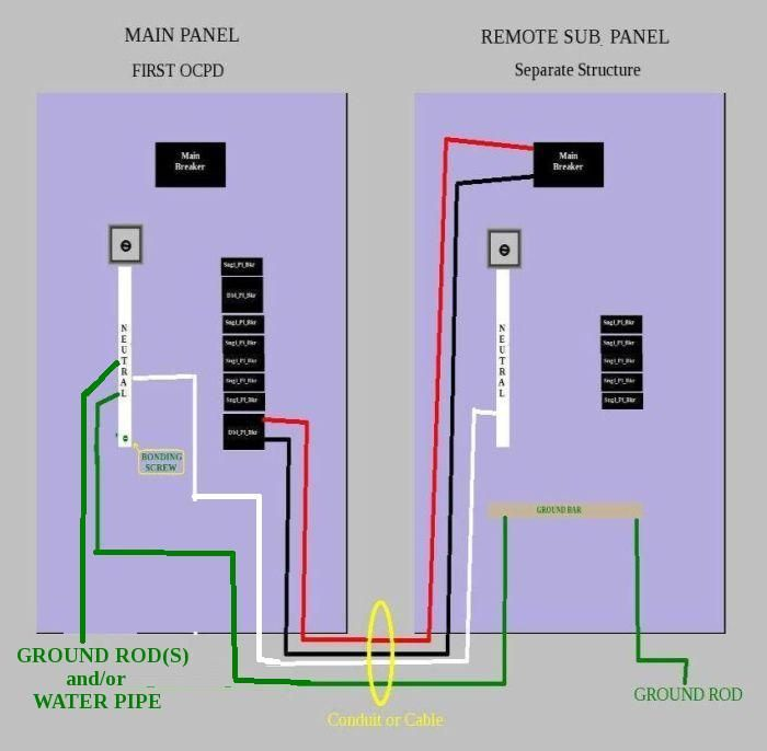 Nec Wiring Separate Structure - Block And Schematic Diagrams •
