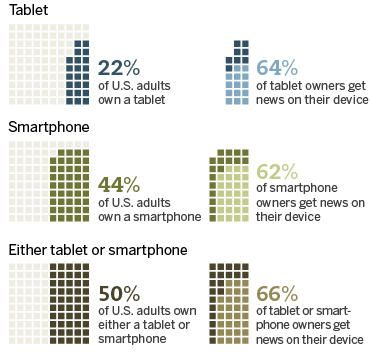 Android Could Overtake Apple in Tablet Market Android and Apples - spreadsheet apple