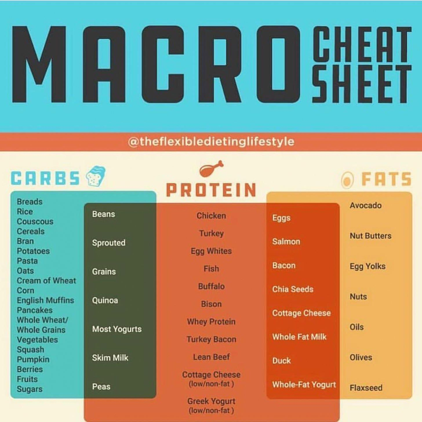 Simple macro cheat sheet for counting up your macros. #Nutritionalhealthcoach