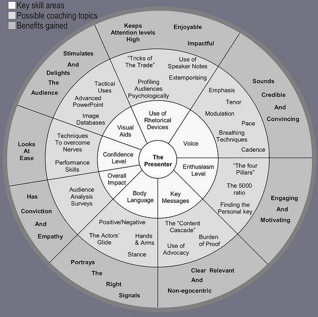 Presentation Method Diagram by Michael Simborg, via Flickr; www.flickr.com/photos/wandereye/2274851019/sizes/l/in/photostream/#