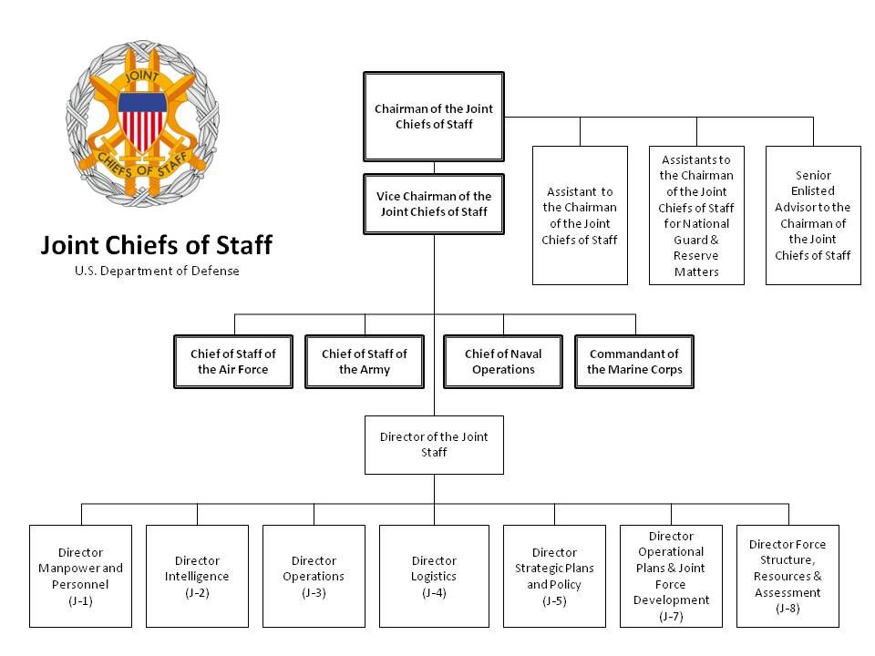 Joint chiefs of staff organizational chart also dod rh pinterest