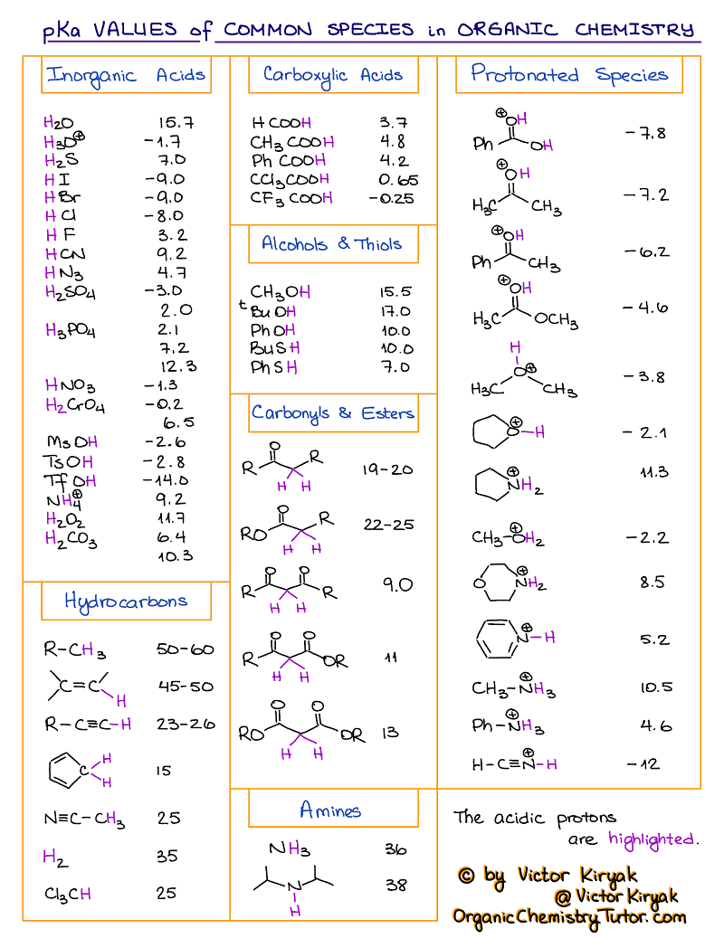 pKa Table and How to Use It — Organic Chemistry Tu