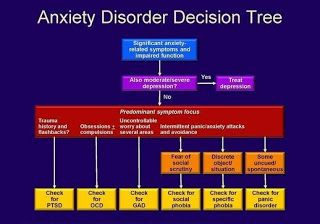 Medical and Health Science: Anxiety Disorder!!