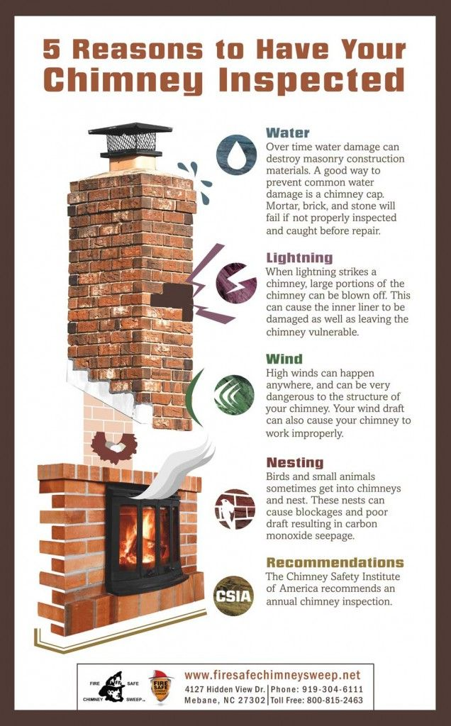 5 Reasons For Chimney Inspection Greensboro Nc Fire