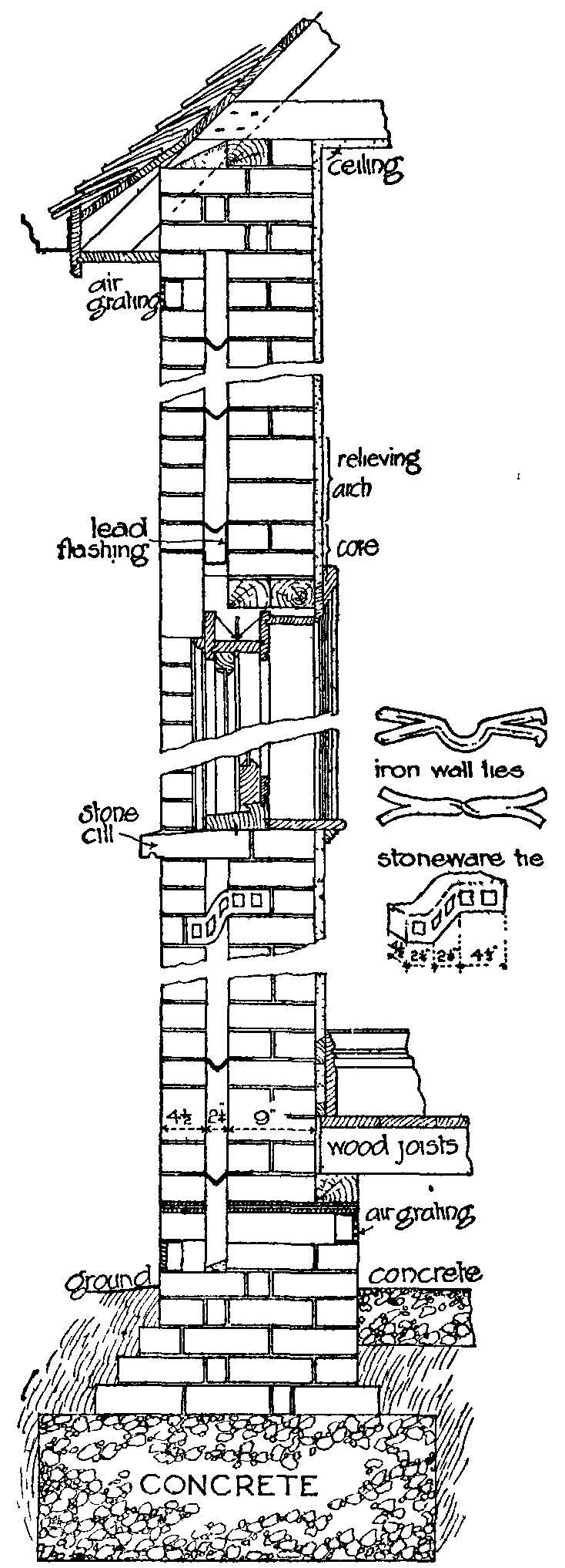 Brickwork Masonry Wall Wall Section Detail Brick Masonry