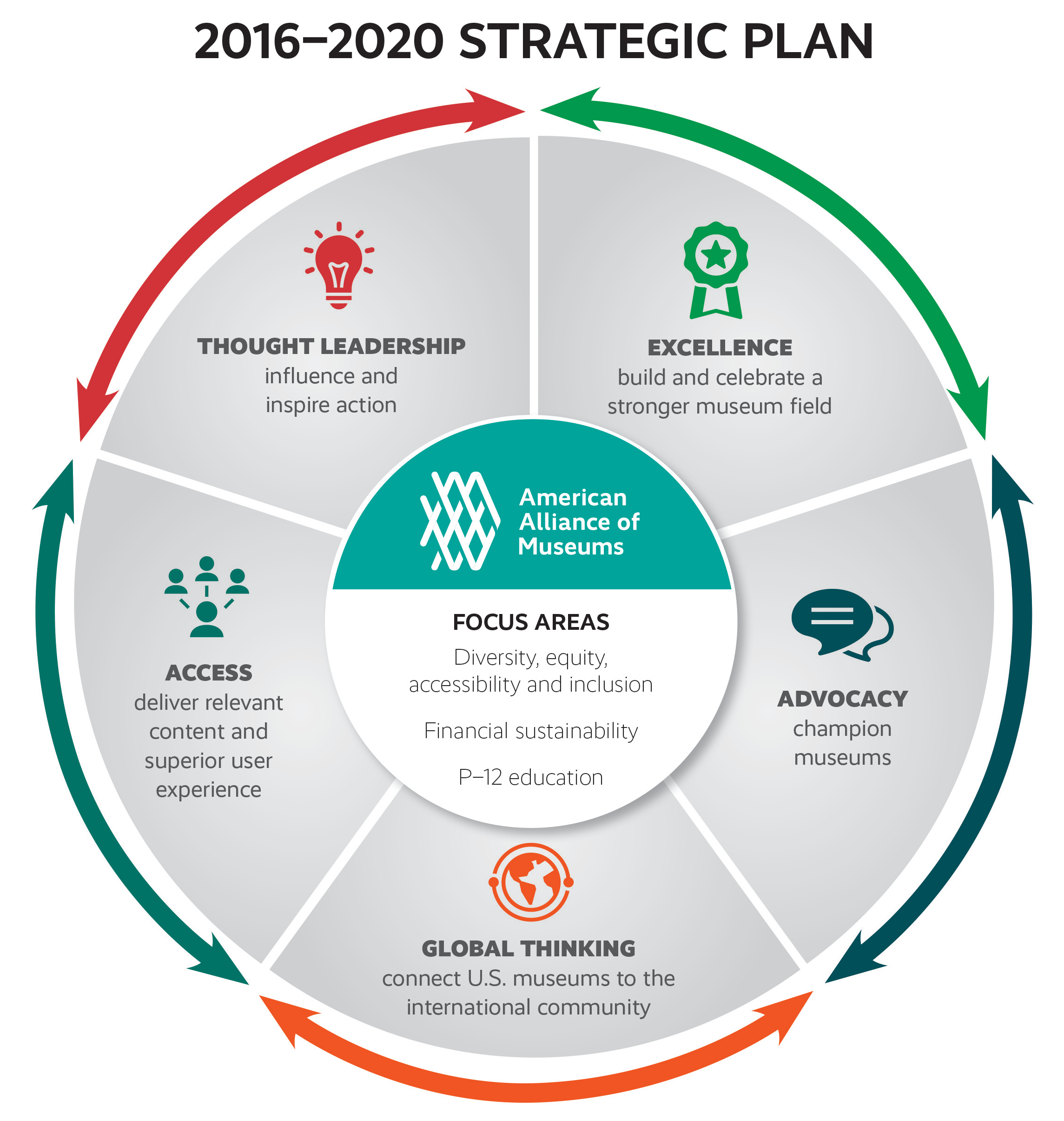 Strategic Plan Graphic Google Search Strategic Plan