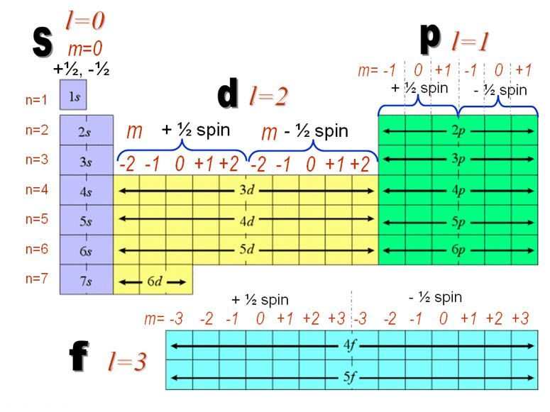 Periodictablewithquantumnumbers Jpg 775 581 Chemistry Lessons Chemistry Classroom Science Chemistry