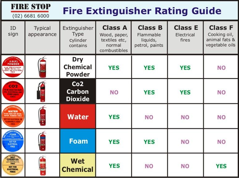 17 Best ideas about Fire Extinguisher Types on Pinterest ...