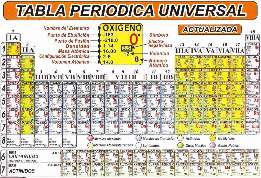 Ultima tabla periodica actualizada tabla periodica completa tabla ultima tabla periodica actualizada tabla periodica completa tabla periodica elementos tabla periodica groups urtaz Gallery