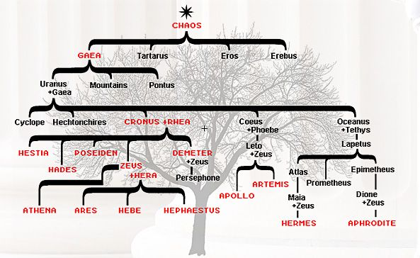 Greek Pantheon Family Tree Greek Gods Greek Pantheon Greek Gods And Goddesses