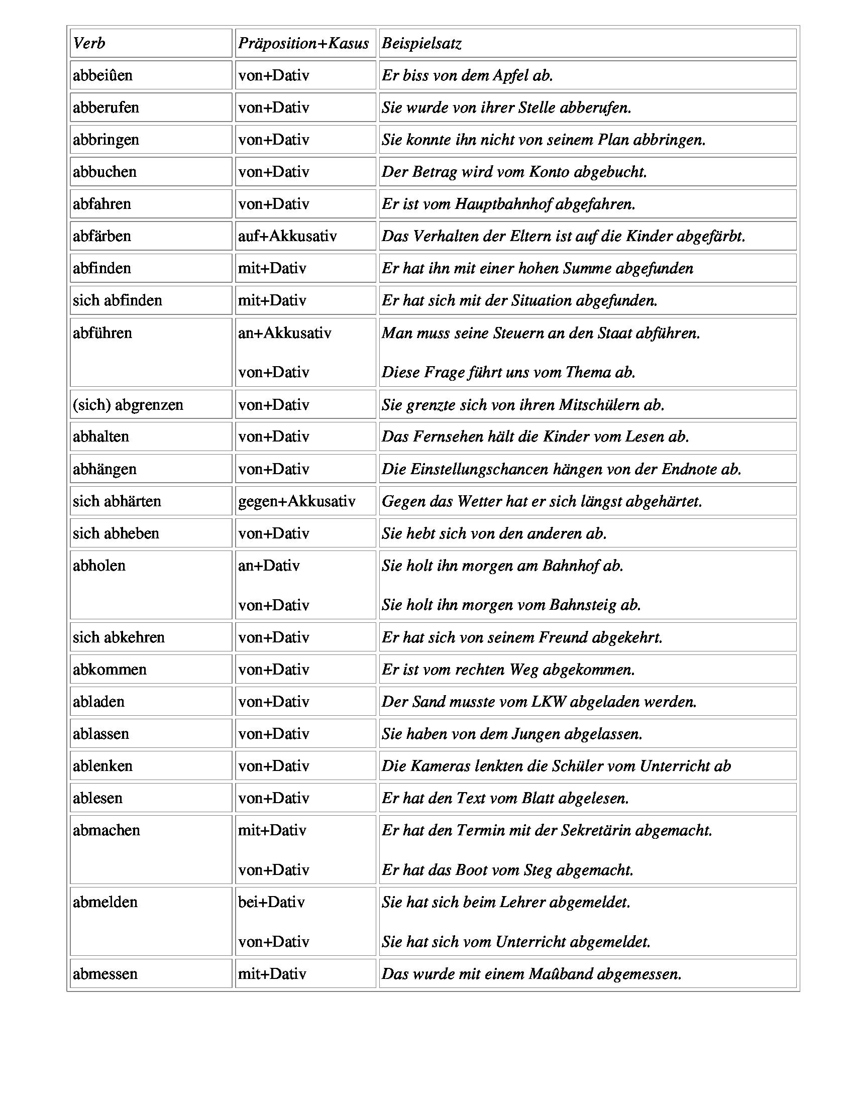 Verb Abbeissen Abberufen Abbringen Abbuchen Abfahren Abfrben Abfinden Sich Abfhren Prposition Kasus Beispielsatz Von