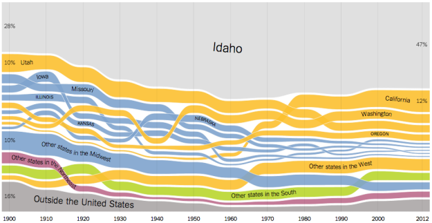 State of birth, by state and over time