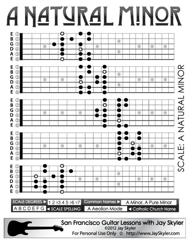 Natural Minor Scale Guitar Patterns Chart Key Of A Httpwww