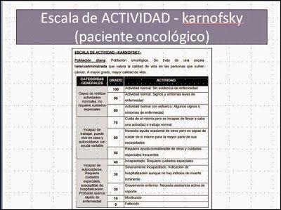 ESQUEMAS TEMARIO DE AUXILIARES DE ENFERMERÍA PARA OPOSICIONES: ULTRA-RESUMEN. ESCALA VALORACION DE ACTIVIDAD DEL ...