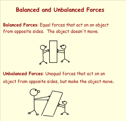 Worksheets Balanced And Unbalanced Forces Worksheet balanced and unbalanced forces keywords suggestions elementary worksheet grade 3 intrepidpath