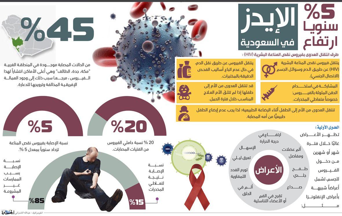 نسبة ارتفاع الإيدز في السعودية سعودي إنفوجرافيك Abs