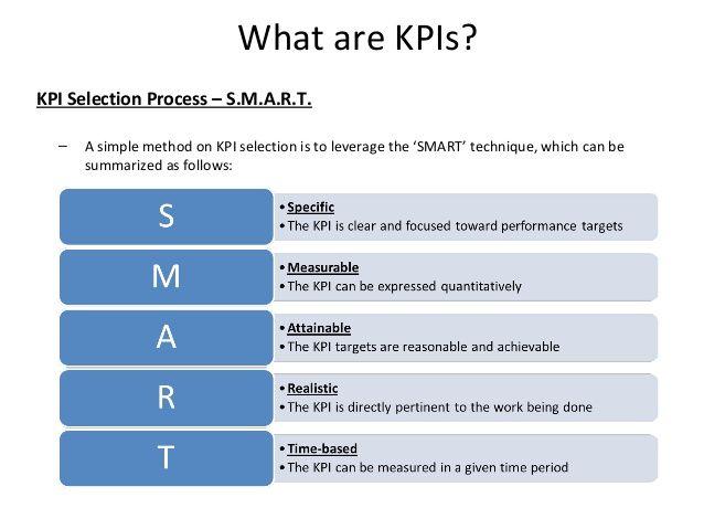 Project Management Kpis Kpi Key Performance Indicators Supply