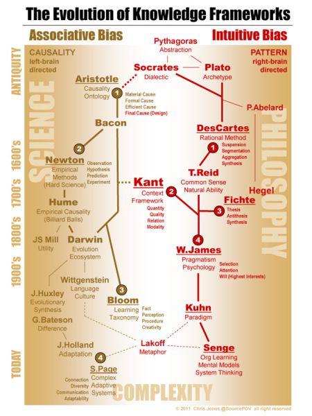 110 Philosophy Ideas Philosophy Philosophy Quotes Philosophy Theories