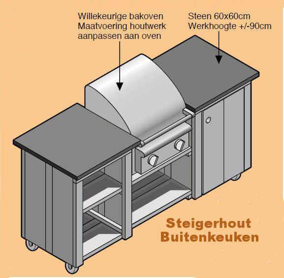 Bedwelming Doe-Het-Zelf bouwpakket buitenkeuken steigerhout met hardsteen &NA55