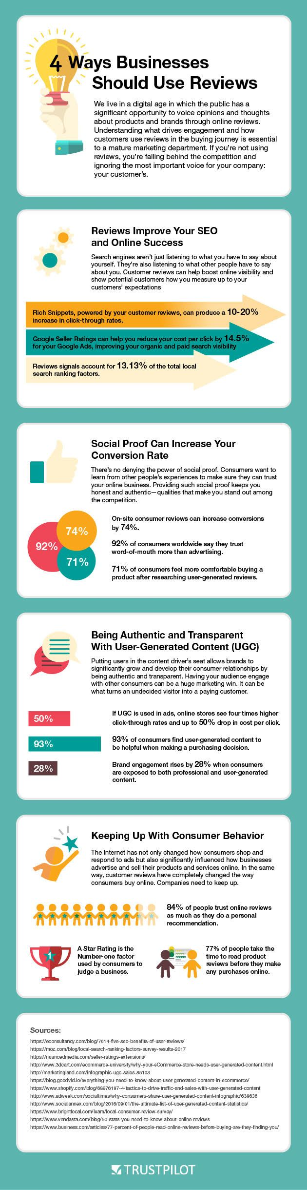 Four Ways Businesses Should Use Customer Reviews ...