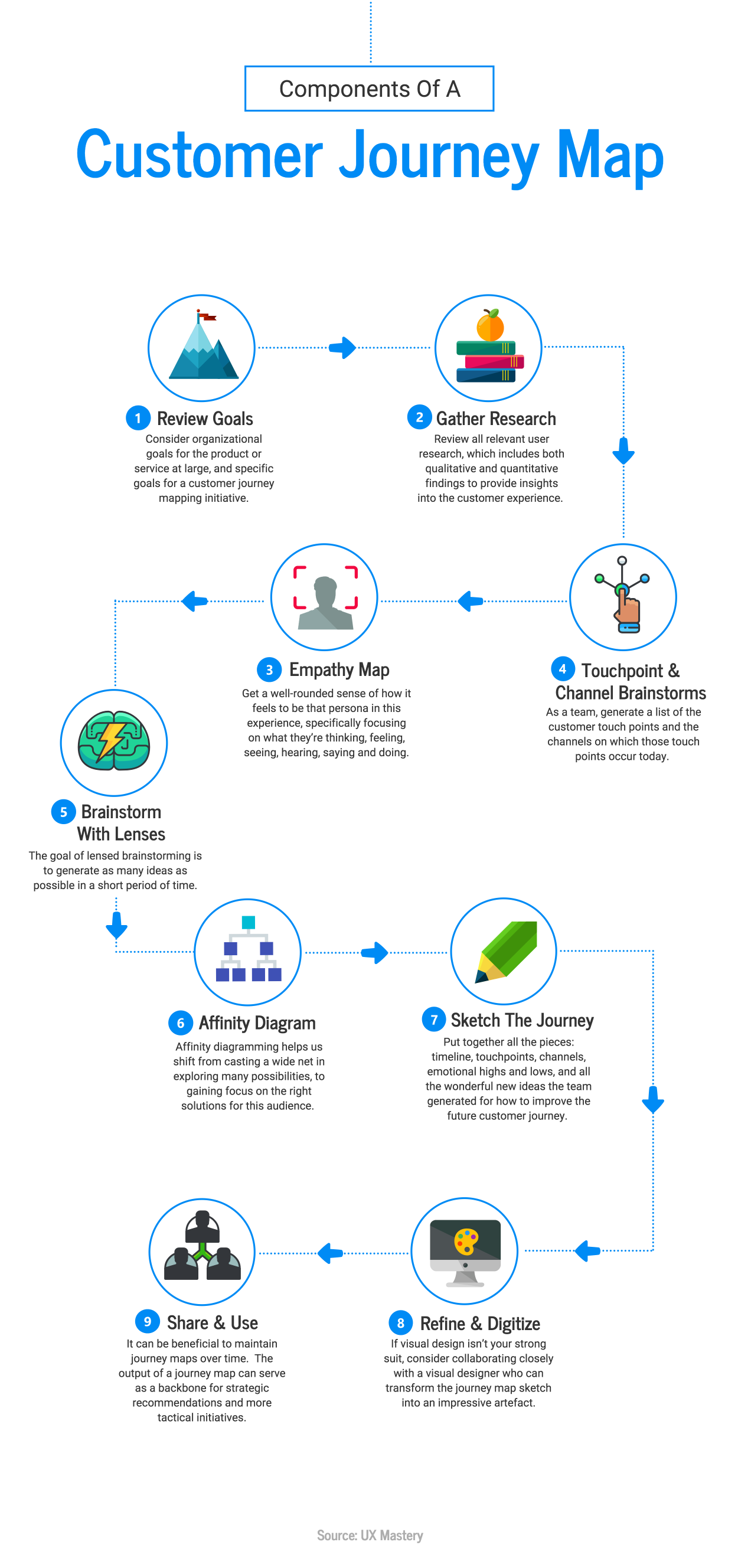 infografias customer journey infographic template process