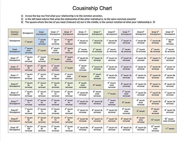 This is a great chart to figure out cousin relationships  I