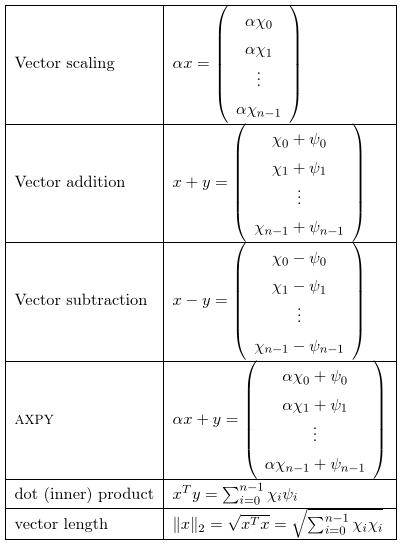 Table of vector operations | Linear Algebra | Logic math