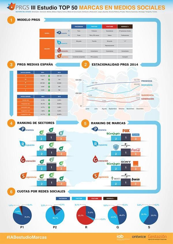 Estudio iab redes sociales marcas