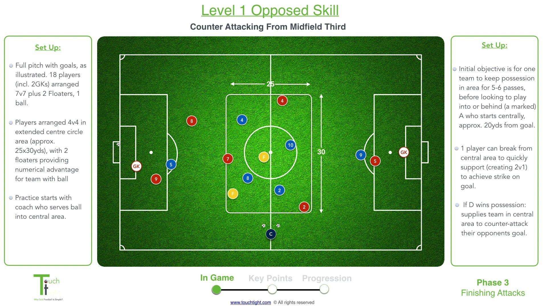 Counter Attack Level 1 Skill Football Coaching Drills Soccer Drills Football Coach