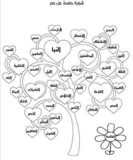 تحفيظ القرآن للأطفال مصادر للحفظ والتفسير والتدبر والتجويد In 2021 Islam For Kids Islamic Kids Activities Islamic Books For Kids